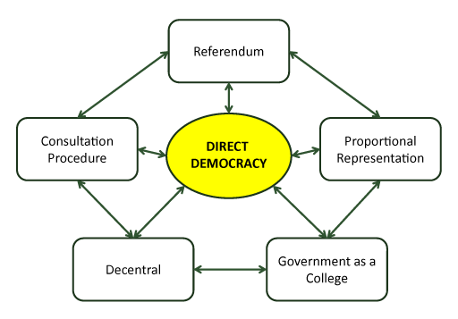indirect democracy wwwimgkidcom the image kid has it